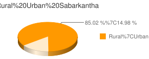 Sabarkantha census population
